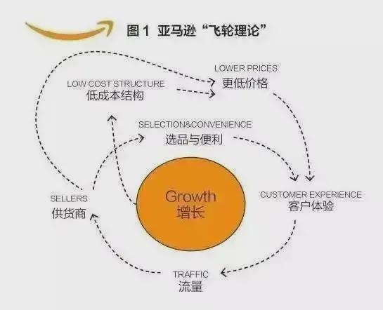 Amazon新品流量扶持期被称为运营的黄金周